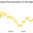 Is Copper New Gold? – Sadhan