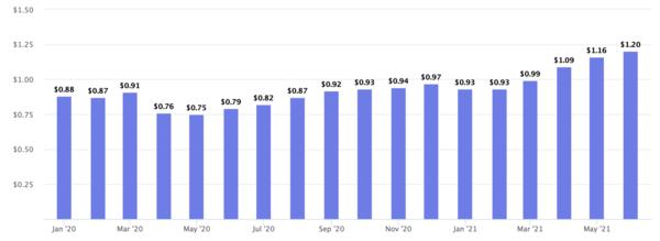 Average Cost-per-Click of Amazon Ads in the US [Marketplace Pulse]