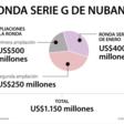 Con inversión de Warren Buffett, Nubank logra recaudo más alto de región en 2021
