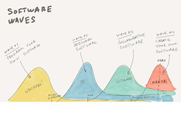 In face of the fourth software wave, are you prepared to create your own software?
