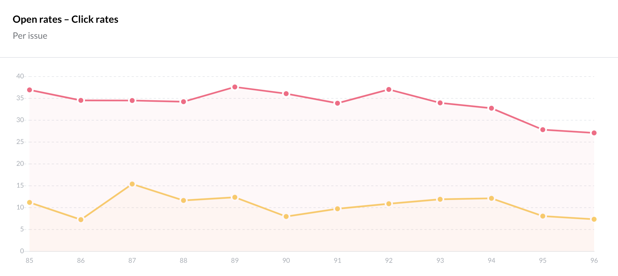 """The """"Performance"""" tab shows Open Rate and Click Rate over time"""