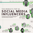 Infographic: The World's Top 50 Influencers Across Social Media Platforms