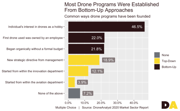 Drone adoption is more bottom-up than top-down. credit: DroneAnalyst