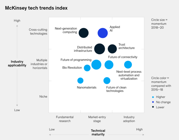 The top technology trends