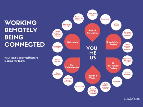 """#workingtremotelybeingconnected (#WRBC) model from @ElizabethLembke (2021): """"How am I leading myself, before leading others?"""""""
