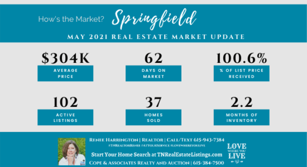 How's the Market? Springfield Real Estates Statistics for May 2021 | Tennessee Real Estate Listings