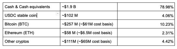 Financial assets on the Coinbase Balance-sheet