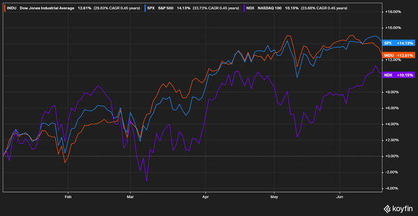 S&P500, Nasdaq100 & Dow Jones Industrial Average (as of 06/16/21)
