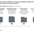 From Processes to People: View from CHRO's
