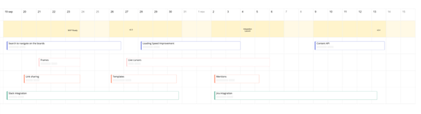Why are product managers still using a timeline?