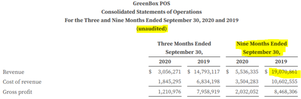 Note that revenue is just over $19M through September 2019.