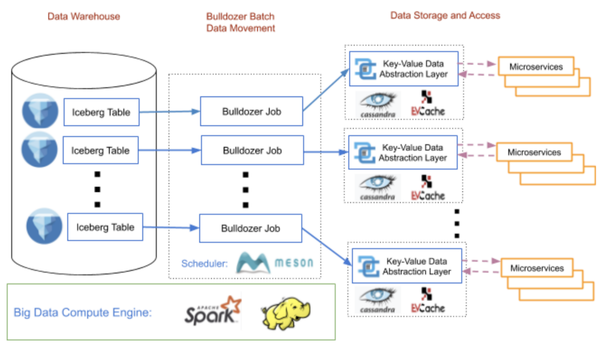 Bulldozer: Batch Data Moving from Data Warehouse to Online Key-Value Stores