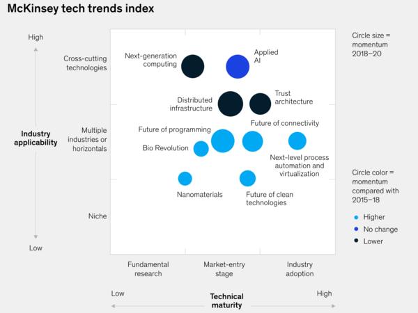 McKinseys's top tech trends