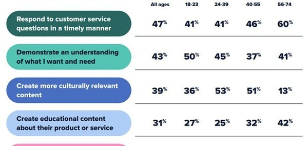 New Report Looks at Evolving Consumer Expectations From Brands on Social Media [Infographic]