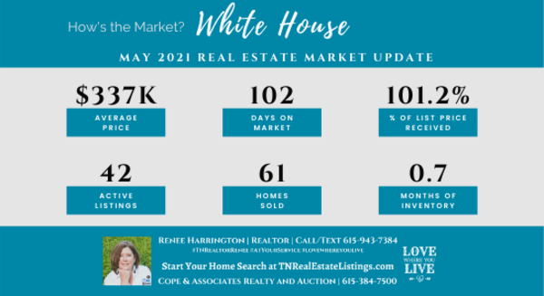 How's the Market? White House Real Estate Statistics for May 2021| Tennessee Real Estate Listings