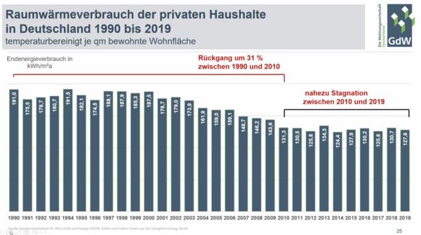 384 Milliarden Euro wurden seit 2010 in Energieeffizienz investiert – doch der Verbrauch geht nicht wirklich zurück. Quelle: GdW