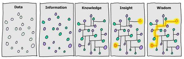 Daten, Wissen und Weisheit – von Jason Griffig