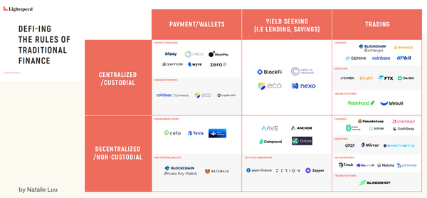 Source: DeFi-ing The Rules of Traditional Finance