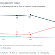 China: economic partner or security threat | Lowy Institute Poll 2021