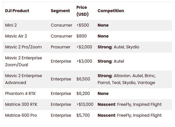 DJI's competition at every market segment. Credit - DroneAnalyst