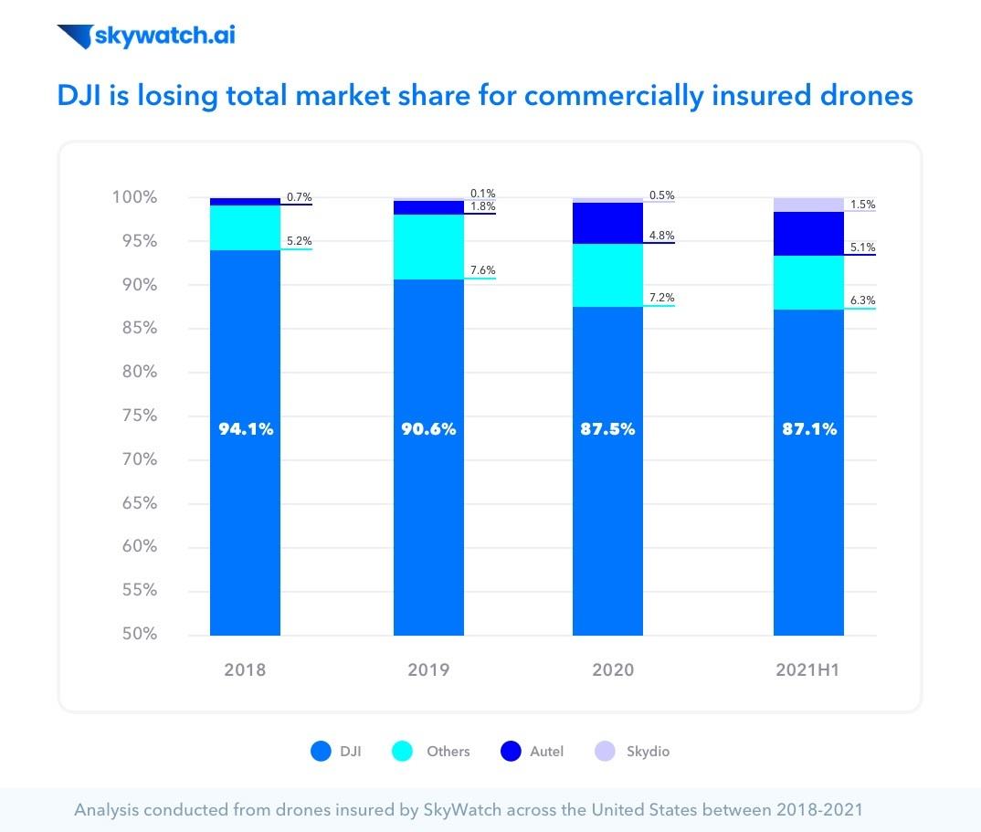 DJI's market share. Credit - skywatch.ai
