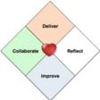 """Relatório Técnico """"O Coração do Agile"""" (em inglês)"""