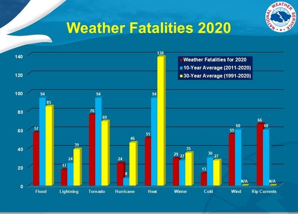 Graphic from weather.gov