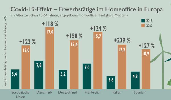 Anteil der Erwerbstätigen im Homeoffice an allen Beschäftigten. Quelle: Catella
