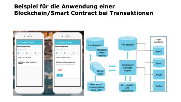 Blockchain-Modell für einen Immobilienkauf, mit Grundbucheintrag und Kreditprüfung. Quelle: Trübsten/Hochschule Luzern