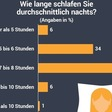 ▷ So schläft Deutschland - Umfrage zur Schlafqualität und Tipps für einen gesunden Schlaf