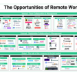 The Opportunities of Remote Work
