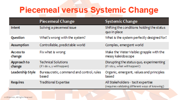 The difference between piecemeal and systemic chnge. Grenfell and systemic Change