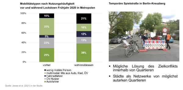 Abbildung 2: Wie Corona unsere Mobilität verändert hat