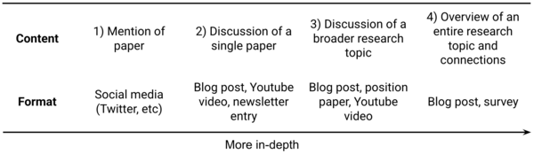 The research communication continuum
