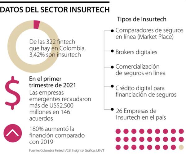 Según datos, las insurtech representan 3,42% de las empresas fintech del país