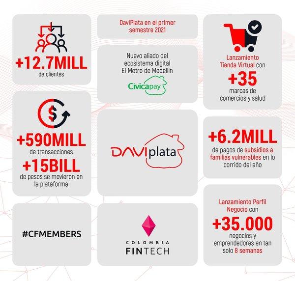 Hoy de #FollowFriday tenemos a @DaviPlata🔥 Estos cracks nos muestran cómo les fue durante el primer semestre del 2021 💃🏻