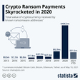 Chart: Crypto Ransom Payments Skyrocketed in 2020