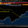 Labor force decreases while job openings increase
