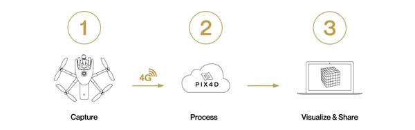 Using 4G to upload and process directly in Pix4D cloud. Credits - Parrot