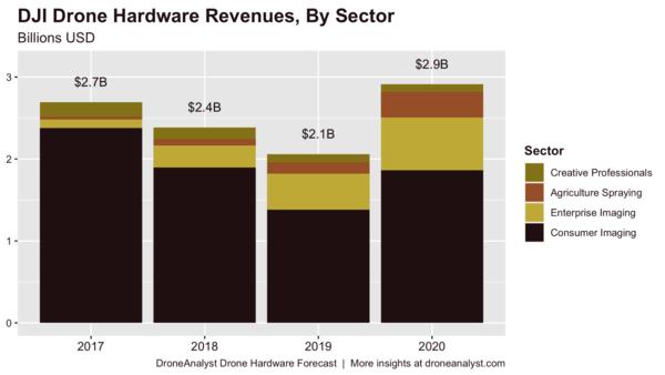DJI revenue by segment. Credits - DroneAnalyst