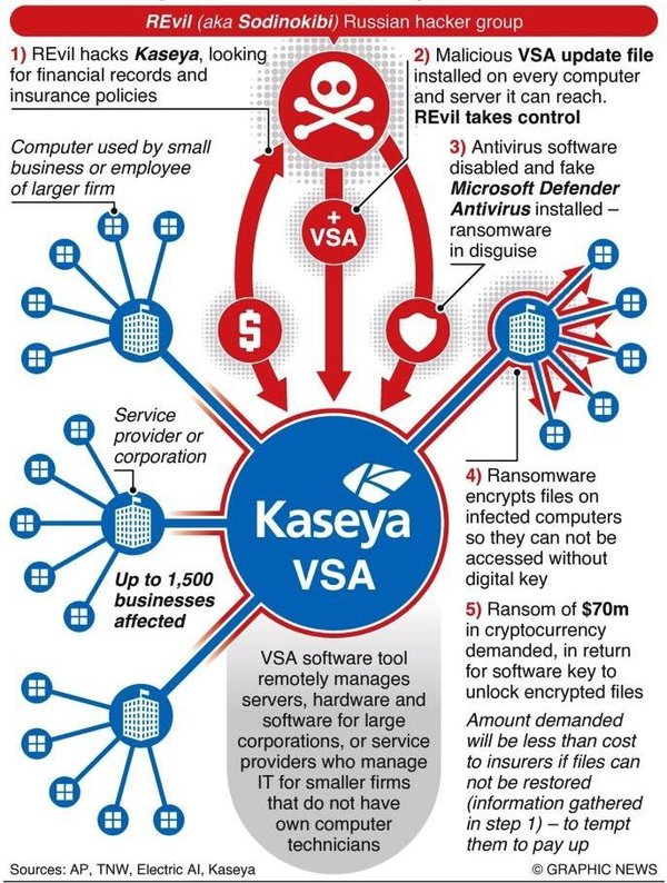 Cybersecurity teams are working to stem the impact of the biggest global ransomware attack on record — a supplychain attack infecting thousands of users of Kaseya's VSA software