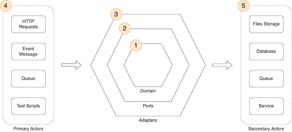 Developing evolutionary architecture with AWS Lambda | Amazon Web Services