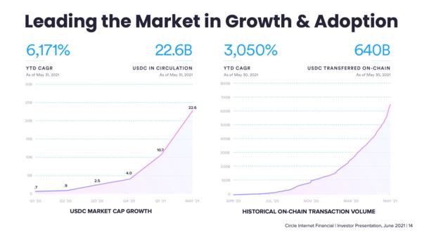 Source: Circle Investor Presentation