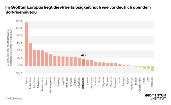 In Österreich liegt die Arbeitslosigkeit um fast ein Fünftel höher als vor der Krise.