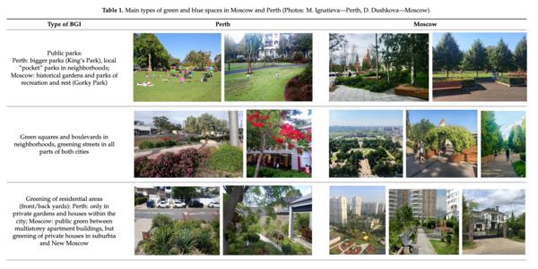 Green green but different: Im australischen Perth (l.) gibt es viele lokale Parks und private Gärten; im russischen Moskau (r.) dagegen mehr öffentliche, historische Gärten und Parks. Quelle: RUDN University