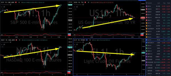 ES, NQ, Bonds, Oil