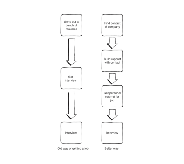 Soft Skills: The software developer's life manual by John Z. Sonmez