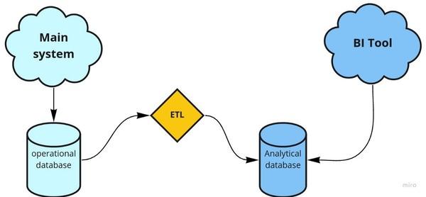 Building Data Platforms I The ETL bias