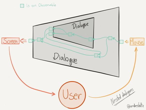 Unidirectional User Interface Architectures - André Staltz