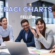 RACI Chart Example and How To Use It in the Workplace